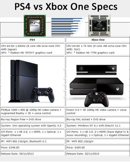Xbox 1 Vs Ps4 Specs PS4 Vs Xbox One Specs:...
